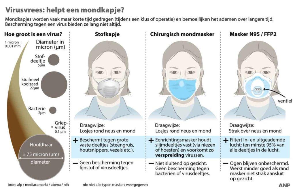 mondkapjes bescherming tegen deeltjes